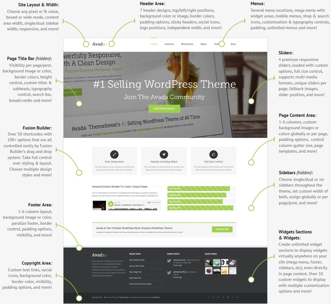 Avada WordPress Thema is het #1 thema op Themeforest.net